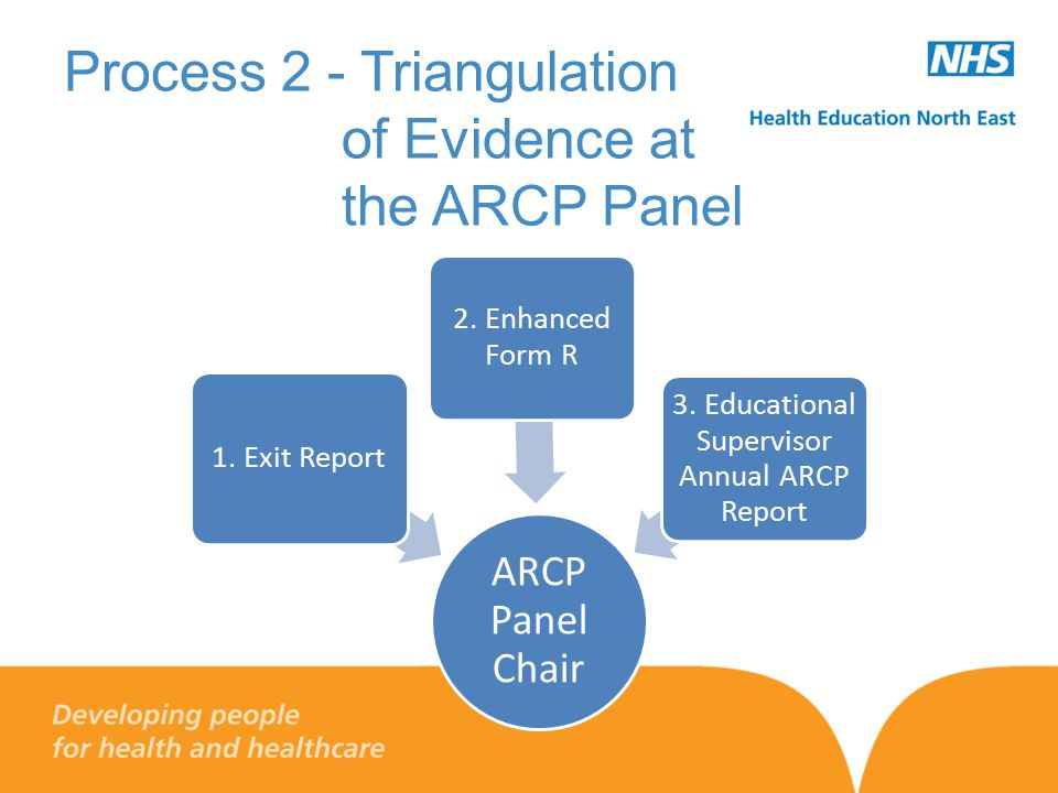Process 2 - Triangulation of Evidence at the ARCP Panel ARCP Panel Chair 1. Exit Report 2. Enhanced Form R 3. Educational Supervisor Annual ARCP Repor