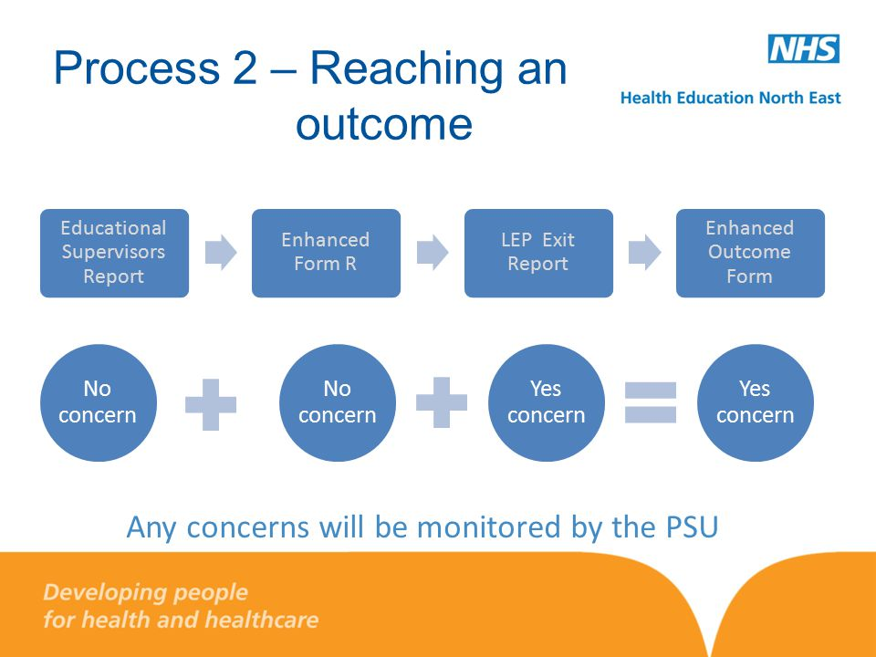 Process 2 – Reaching an outcome Educational Supervisors Report Enhanced Form R LEP Exit Report Enhanced Outcome Form No concern Yes concern Any concerns will be monitored by the PSU