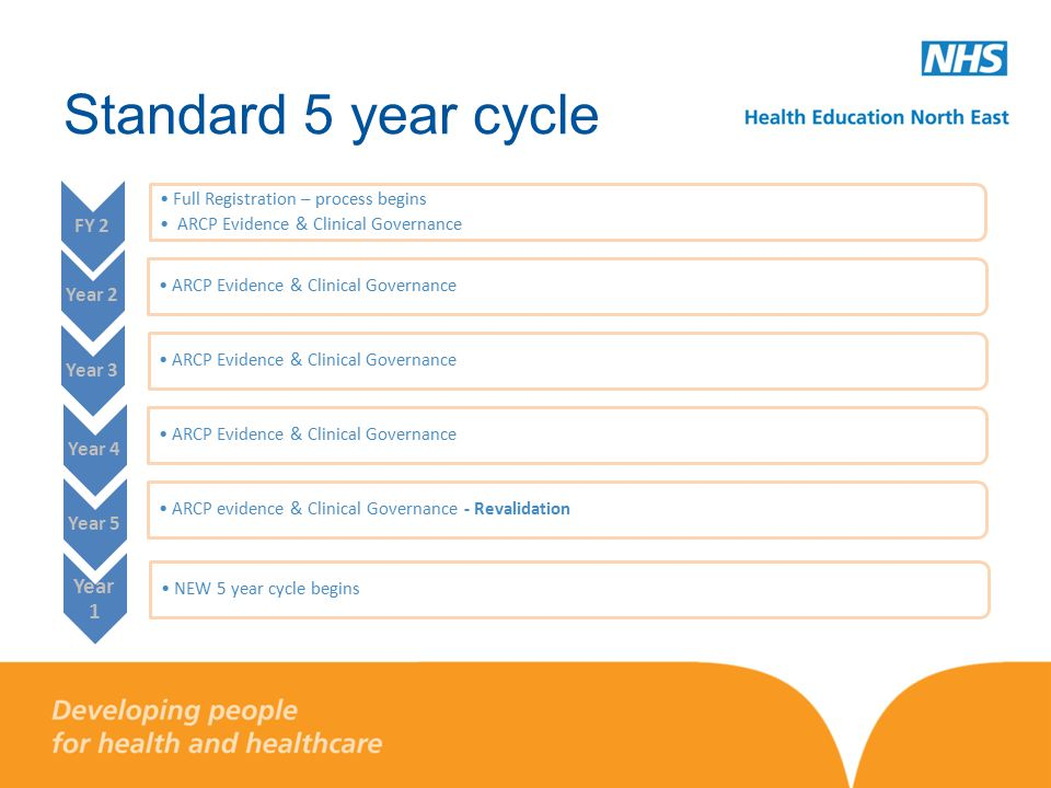 Standard 5 year cycle FY 2 Full Registration – process begins ARCP Evidence & Clinical Governance Year 2 ARCP Evidence & Clinical Governance Year 3 ARCP Evidence & Clinical Governance Year 4 ARCP Evidence & Clinical Governance Year 5 ARCP evidence & Clinical Governance - Revalidation Year 1 NEW 5 year cycle begins