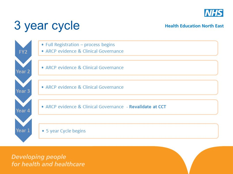 3 year cycle FY2 Full Registration – process begins ARCP evidence & Clinical Governance Year 2 ARCP evidence & Clinical Governance Year 3 ARCP evidence & Clinical Governance Year 4 ARCP evidence & Clinical Governance - Revalidate at CCT Year 1 5 year Cycle begins