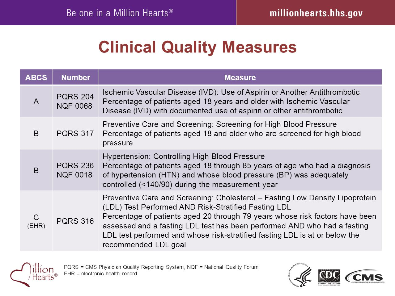 Clinical Quality Measures ABCSNumberMeasure A PQRS 204 NQF 0068 Ischemic Vascular Disease (IVD): Use of Aspirin or Another Antithrombotic Percentage o