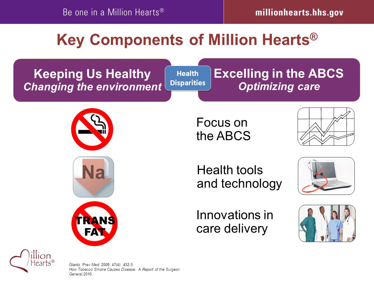 Key Components of Million Hearts ® Excelling in the ABCS Optimizing care Focus on the ABCS Health tools and technology Innovations in care delivery Ke