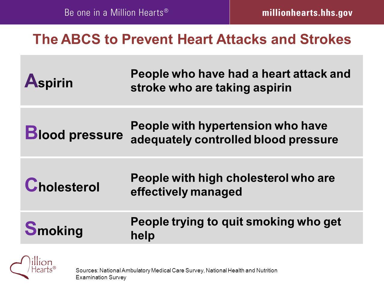 The ABCS to Prevent Heart Attacks and Strokes A spirin People who have had a heart attack and stroke who are taking aspirin B lood pressure People wit
