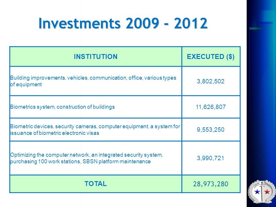 Investments 2009 - 2012 INSTITUTIONEXECUTED ($) Building improvements, vehicles, communication, office, various types of equipment 3,802,502 Biometric