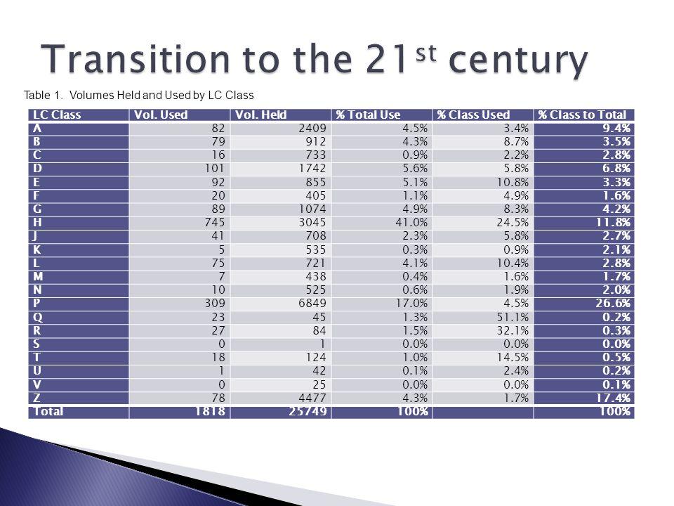 LC ClassVol. UsedVol. Held% Total Use% Class Used% Class to Total A8224094.5%3.4%9.4% B799124.3%8.7%3.5% C167330.9%2.2%2.8% D10117425.6%5.8%6.8% E9285
