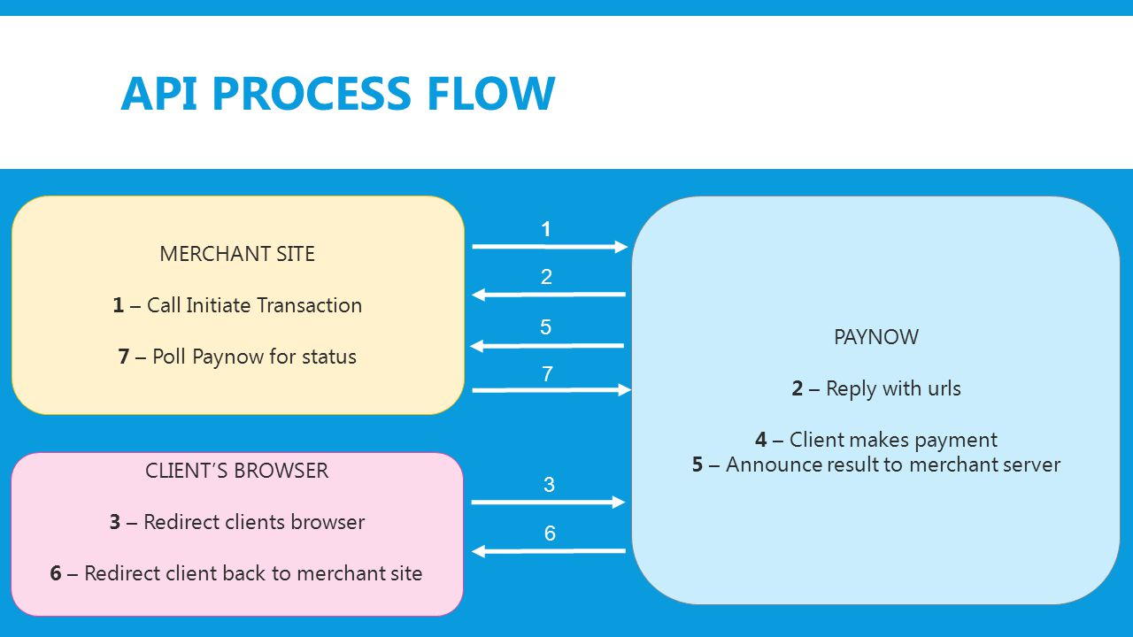 API PROCESS FLOW MERCHANT SITE 1 – Call Initiate Transaction 7 – Poll Paynow for status PAYNOW 2 – Reply with urls 4 – Client makes payment 5 – Announce result to merchant server CLIENT'S BROWSER 3 – Redirect clients browser 6 – Redirect client back to merchant site 1 2 3 5 6 1 7