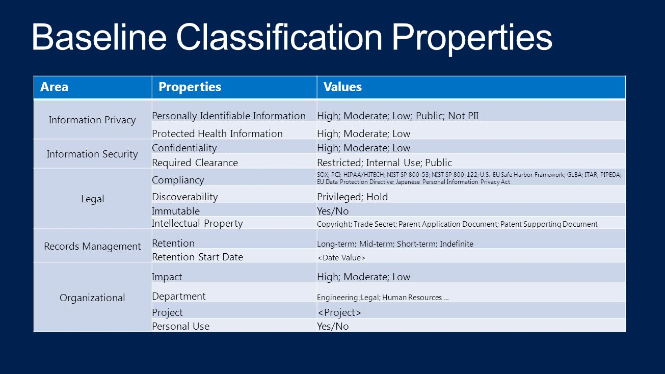 AreaPropertiesValues Information Privacy Personally Identifiable InformationHigh; Moderate; Low; Public; Not PII Protected Health InformationHigh; Moderate; Low Information Security ConfidentialityHigh; Moderate; Low Required ClearanceRestricted; Internal Use; Public Legal Compliancy SOX; PCI; HIPAA/HITECH; NIST SP 800-53; NIST SP 800-122; U.S.-EU Safe Harbor Framework; GLBA; ITAR; PIPEDA; EU Data Protection Directive; Japanese Personal Information Privacy Act DiscoverabilityPrivileged; Hold ImmutableYes/No Intellectual Property Copyright; Trade Secret; Parent Application Document; Patent Supporting Document Records Management Retention Long-term; Mid-term; Short-term; Indefinite Retention Start Date Organizational ImpactHigh; Moderate; Low Department Engineering ;Legal; Human Resources … Project Personal UseYes/No