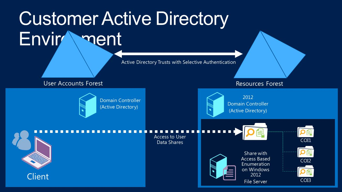 Domain Controller (Active Directory) Client User Accounts Forest 2012 Domain Controller (Active Directory) Resources Forest Share with Access Based En