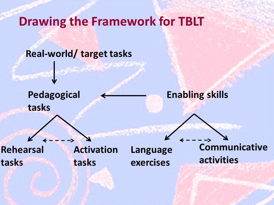 Drawing the Framework for TBLT Real-world/ target tasks Pedagogical tasks Enabling skills Communicative activities Language exercises Activation tasks Rehearsal tasks