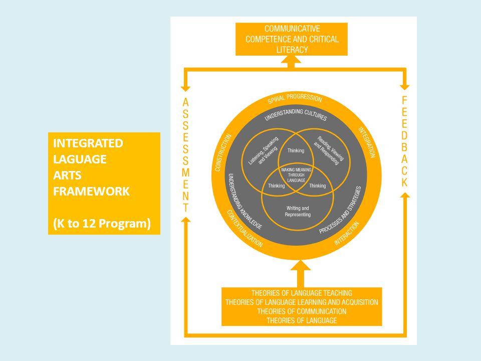 INTEGRATED LAGUAGE ARTS FRAMEWORK (K to 12 Program)