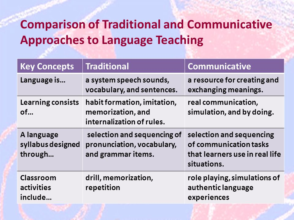 Comparison of Traditional and Communicative Approaches to Language Teaching Key ConceptsTraditionalCommunicative Language is…a system speech sounds, vocabulary, and sentences.