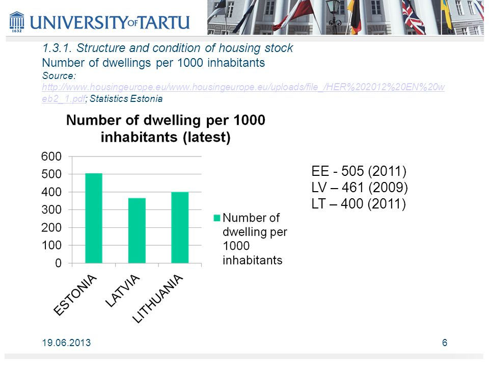 1.3.1. Structure and condition of housing stock Number of dwellings per 1000 inhabitants Source: http://www.housingeurope.eu/www.housingeurope.eu/uplo