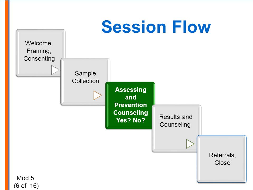 Session Flow Sample Collection Assessing and Prevention Counseling Yes.