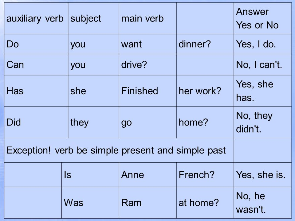 auxiliary verbsubjectmain verb Answer Yes or No Doyouwantdinner?Yes, I do.