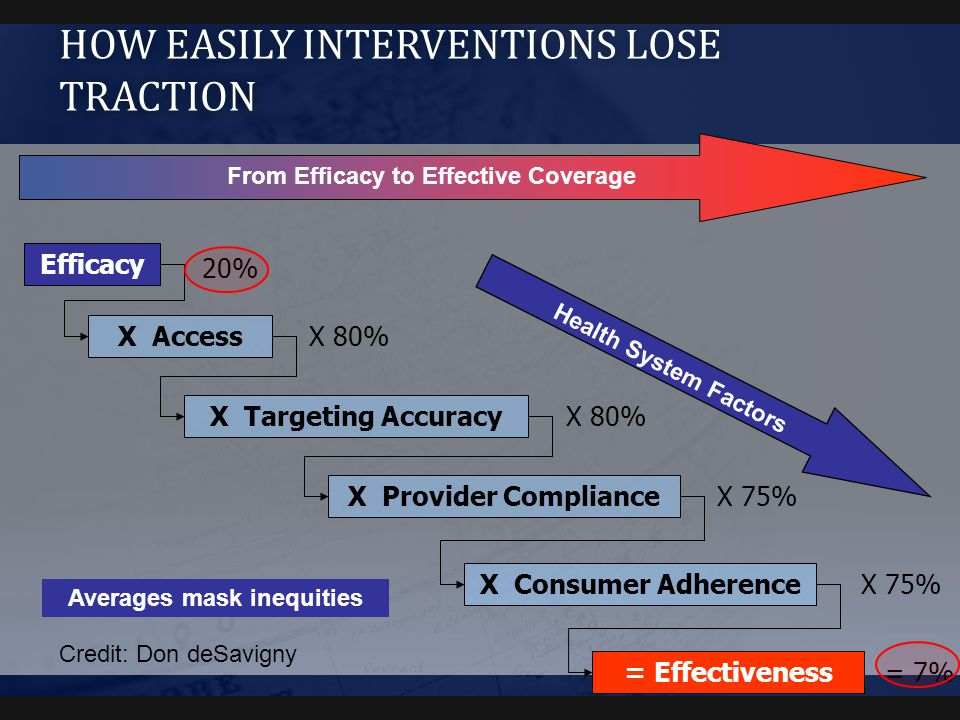 HOW EASILY INTERVENTIONS LOSE TRACTION Efficacy X Access X Targeting Accuracy X Provider Compliance X Consumer Adherence = Effectiveness 20% X 80% X 7