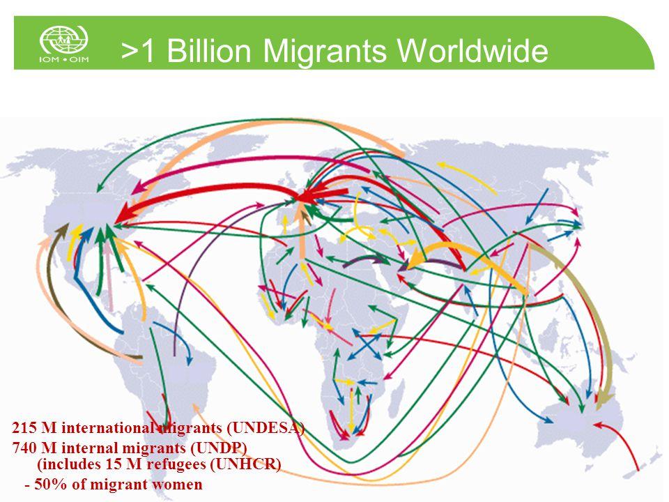 >1 Billion Migrants Worldwide 215 M international migrants (UNDESA) 740 M internal migrants (UNDP) (includes 15 M refugees (UNHCR) - 50% of migrant women