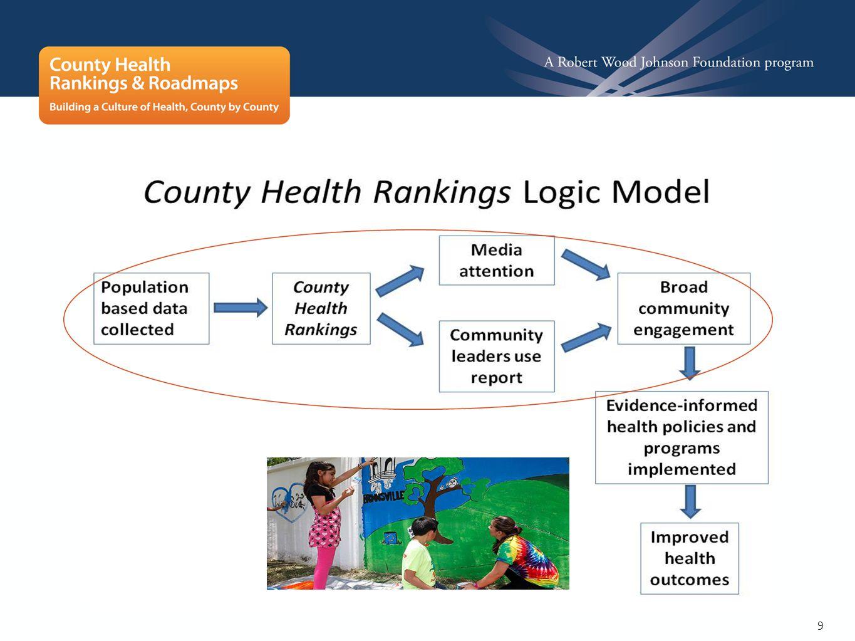10 Today's Health Health Outcomes Tomorrow's Health Health Factors COUNTY HEALTH RANKINGS: 2 RANKINGS