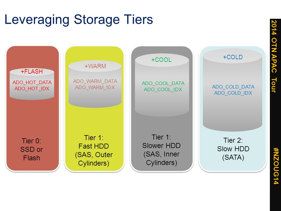 2014 OTN APAC Tour #NZOUG14 Leveraging Storage Tiers +FLASH ADO_HOT_DATA ADO_HOT_IDX Tier 0: SSD or Flash +WARM ADO_WARM_DATA ADO_WARM_IDX Tier 1: Fast HDD (SAS, Outer Cylinders) +COLD ADO_COLD_DATA ADO_COLD_IDX Tier 2: Slow HDD (SATA) +COOL ADO_COOL_DATA ADO_COOL_IDX Tier 1: Slower HDD (SAS, Inner Cylinders)