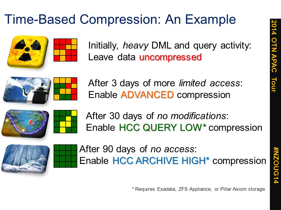 2014 OTN APAC Tour #NZOUG14 Time-Based Compression: An Example ADVANCED After 3 days of more limited access: Enable ADVANCED compression After 30 days of no modifications: HCC QUERY LOW* Enable HCC QUERY LOW* compression Initially, heavy DML and query activity: uncompressed Leave data uncompressed After 90 days of no access: HCC ARCHIVE HIGH* Enable HCC ARCHIVE HIGH* compression * Requires Exadata, ZFS Appliance, or Pillar Axiom storage