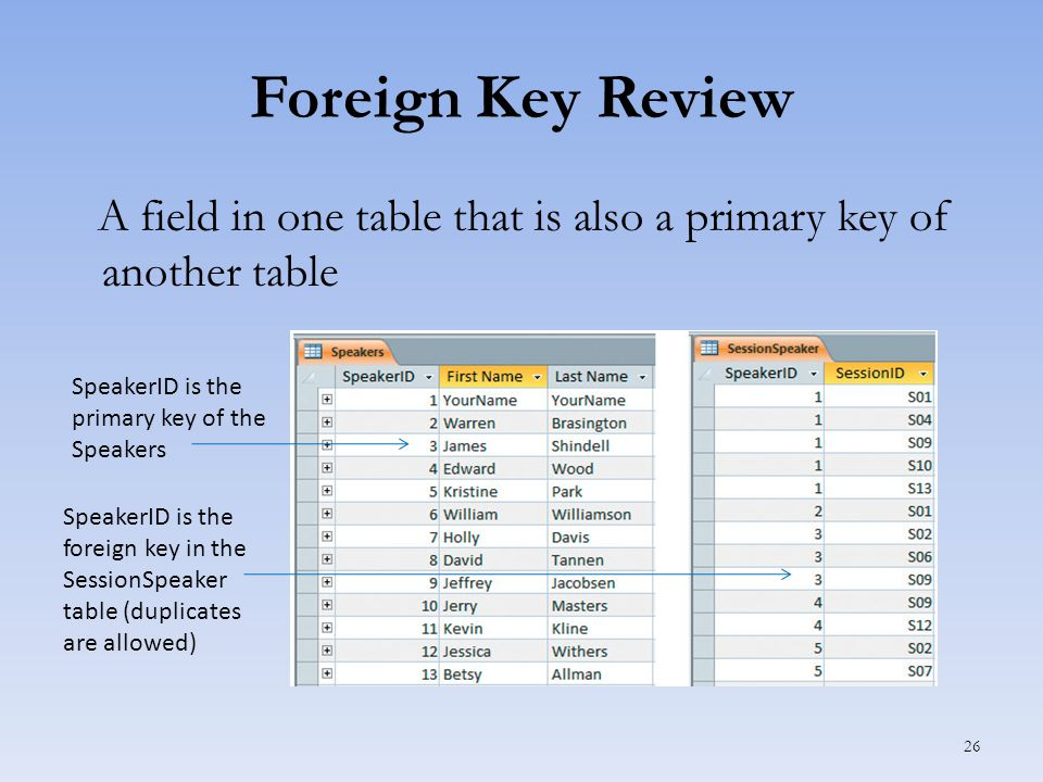 Foreign Key Review A field in one table that is also a primary key of another table 26 SpeakerID is the primary key of the Speakers SpeakerID is the foreign key in the SessionSpeaker table (duplicates are allowed)