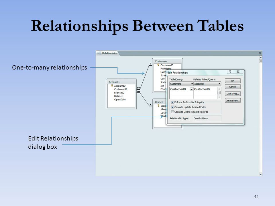 Relationships Between Tables 44 Edit Relationships dialog box One-to-many relationships