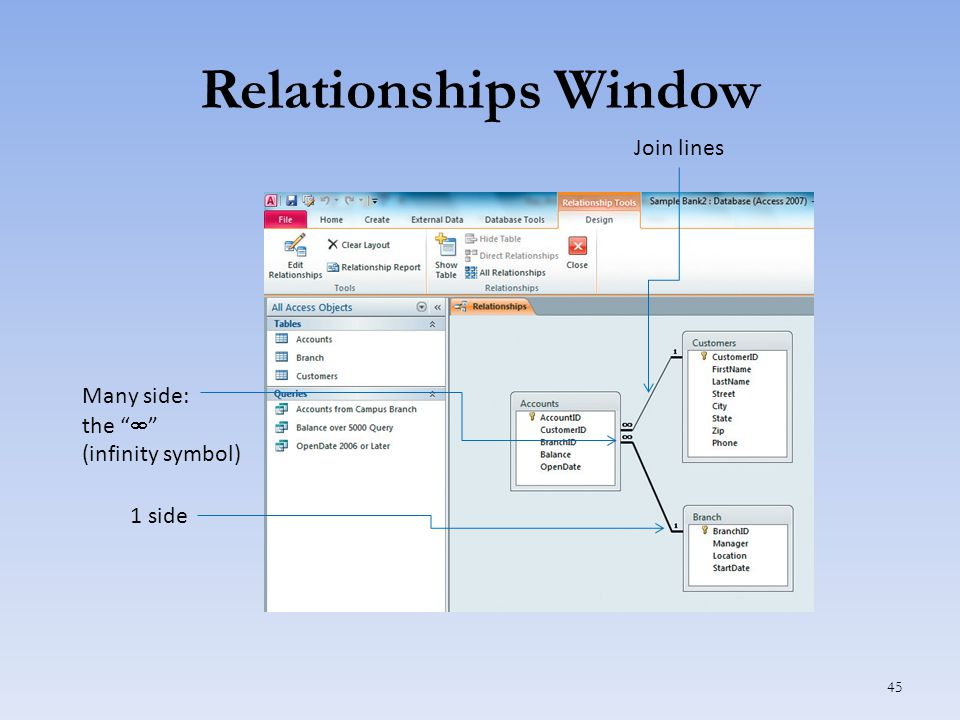 Relationships Window 45 Join lines 1 side Many side: the  (infinity symbol)