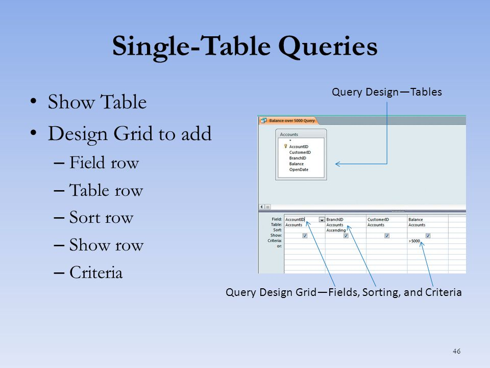 Single-Table Queries Show Table Design Grid to add – Field row – Table row – Sort row – Show row – Criteria 46 Query Design Grid—Fields, Sorting, and Criteria Query Design—Tables