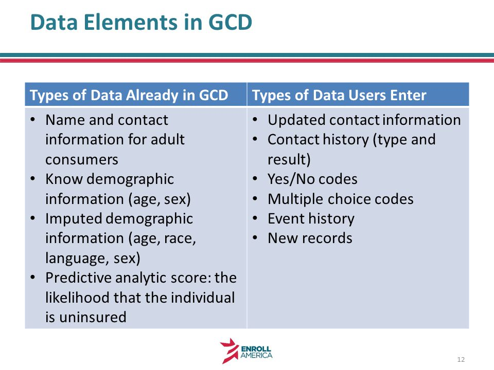 Data Elements in GCD Types of Data Already in GCDTypes of Data Users Enter Name and contact information for adult consumers Know demographic information (age, sex) Imputed demographic information (age, race, language, sex) Predictive analytic score: the likelihood that the individual is uninsured Updated contact information Contact history (type and result) Yes/No codes Multiple choice codes Event history New records 12