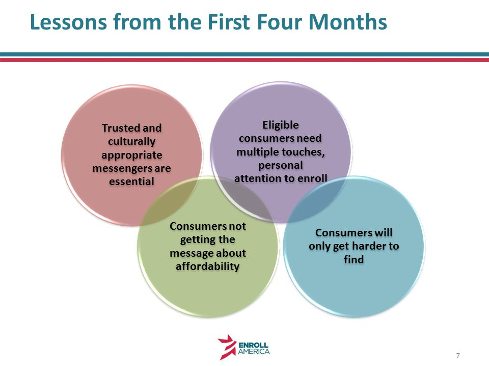 Lessons from the First Four Months Trusted and culturally appropriate messengers are essential Consumers not getting the message about affordability Eligible consumers need multiple touches, personal attention to enroll Consumers will only get harder to find 7