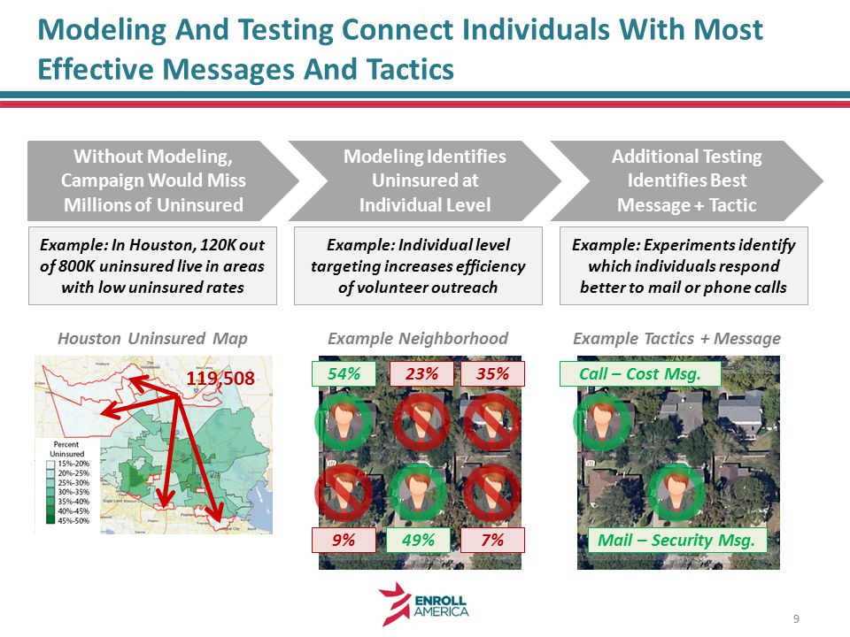 Modeling And Testing Connect Individuals With Most Effective Messages And Tactics Without Modeling, Campaign Would Miss Millions of Uninsured Modeling Identifies Uninsured at Individual Level Additional Testing Identifies Best Message + Tactic Example: In Houston, 120K out of 800K uninsured live in areas with low uninsured rates Example: Individual level targeting increases efficiency of volunteer outreach Example: Experiments identify which individuals respond better to mail or phone calls 119,508 Houston Uninsured MapExample Neighborhood 9%49%7% 23%54%35% Example Tactics + Message Mail – Security Msg.