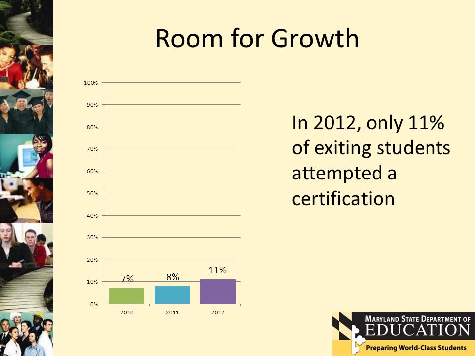 Room for Growth In 2012, only 11% of exiting students attempted a certification