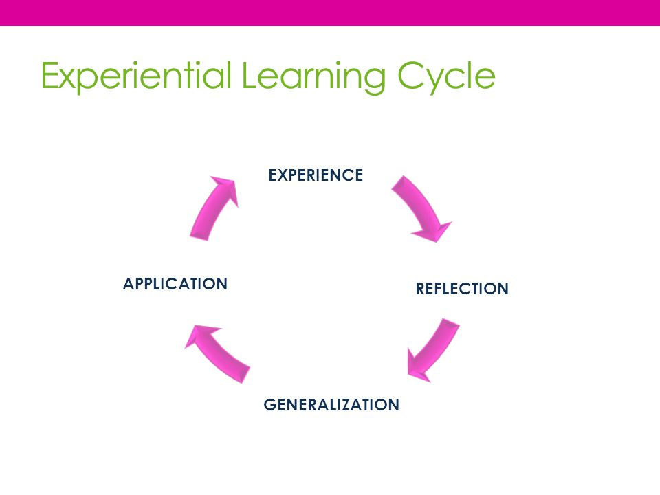 Experiential Learning Cycle EXPERIENCE REFLECTION GENERALIZATION APPLICATION
