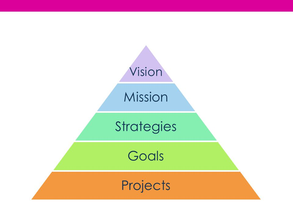Vision Mission Strategies Goals Projects