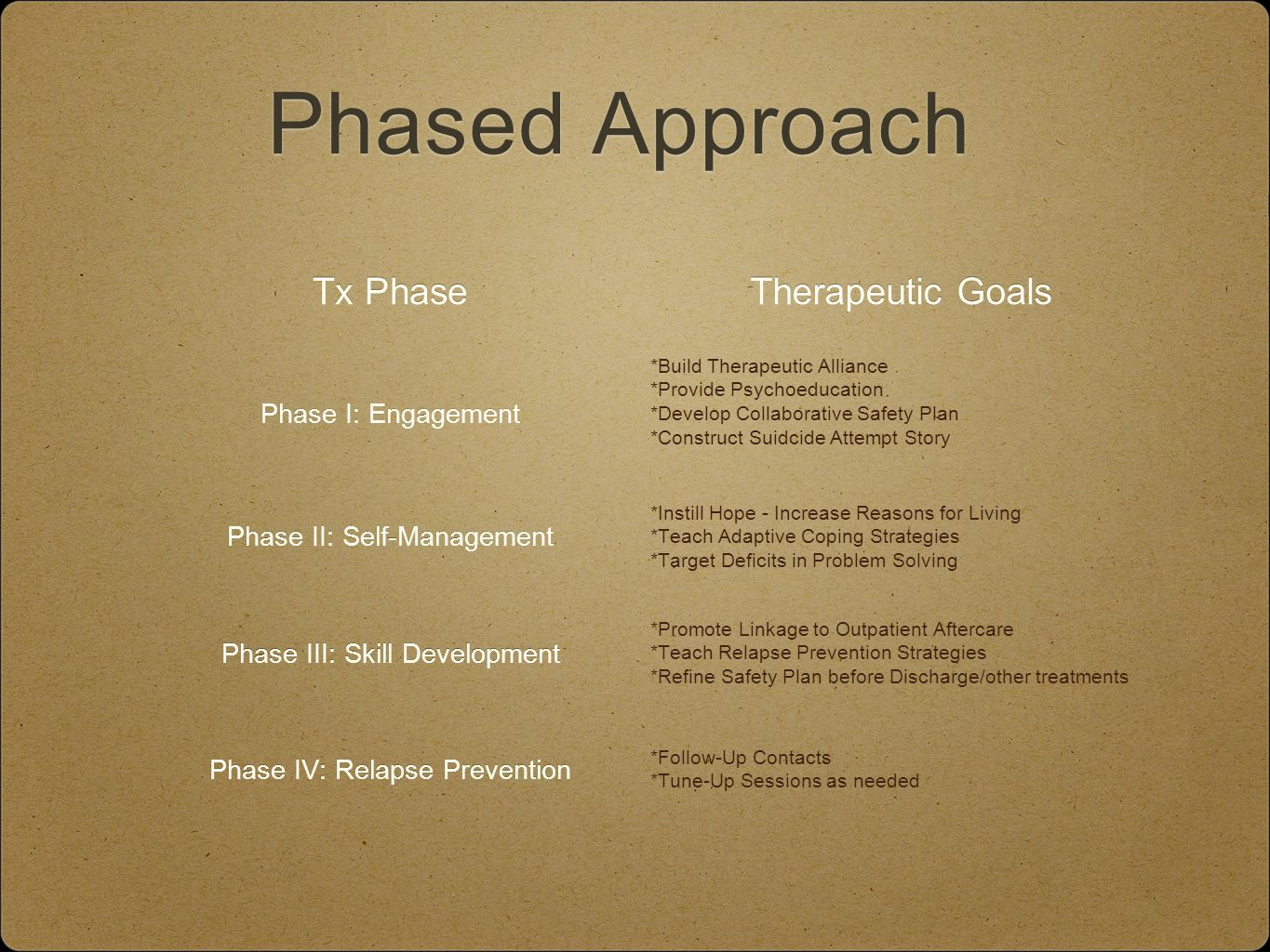 Phased Approach Tx Phase Therapeutic Goals Phase I: Engagement *Build Therapeutic Alliance *Provide Psychoeducation *Develop Collaborative Safety Plan *Construct Suidcide Attempt Story Phase II: Self-Management *Instill Hope - Increase Reasons for Living *Teach Adaptive Coping Strategies *Target Deficits in Problem Solving Phase III: Skill Development *Promote Linkage to Outpatient Aftercare *Teach Relapse Prevention Strategies *Refine Safety Plan before Discharge/other treatments Phase IV: Relapse Prevention *Follow-Up Contacts *Tune-Up Sessions as needed