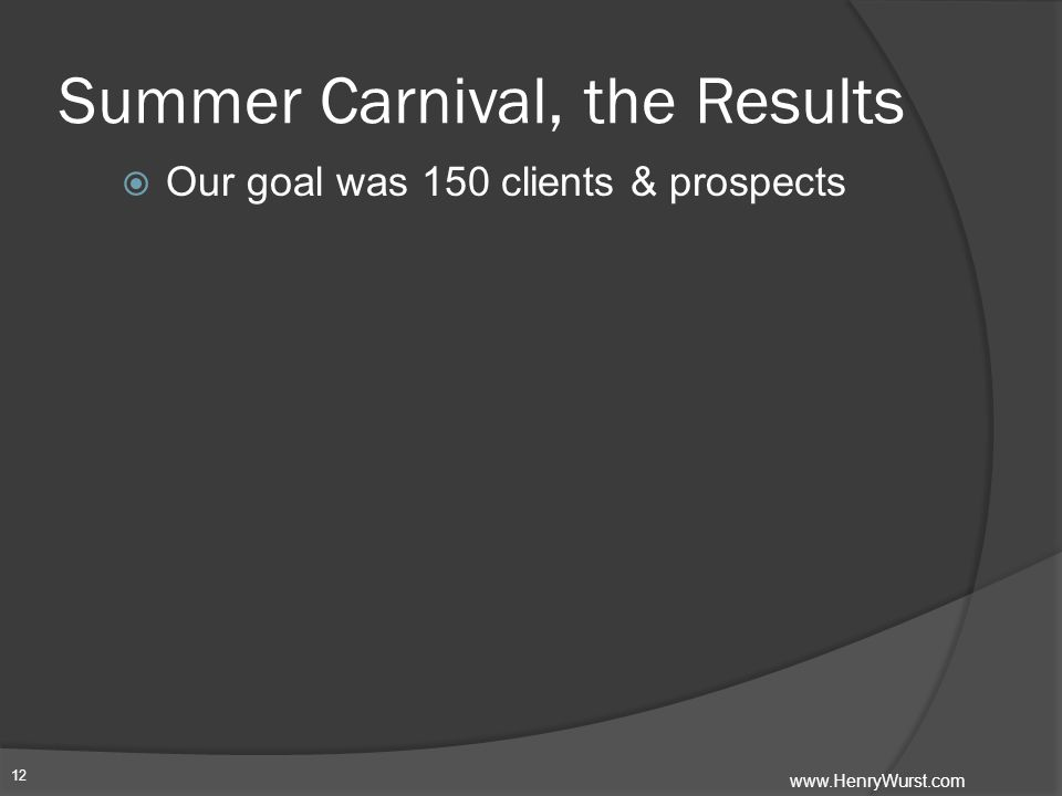 Summer Carnival, the Results  Our goal was 150 clients & prospects 12 www.HenryWurst.com