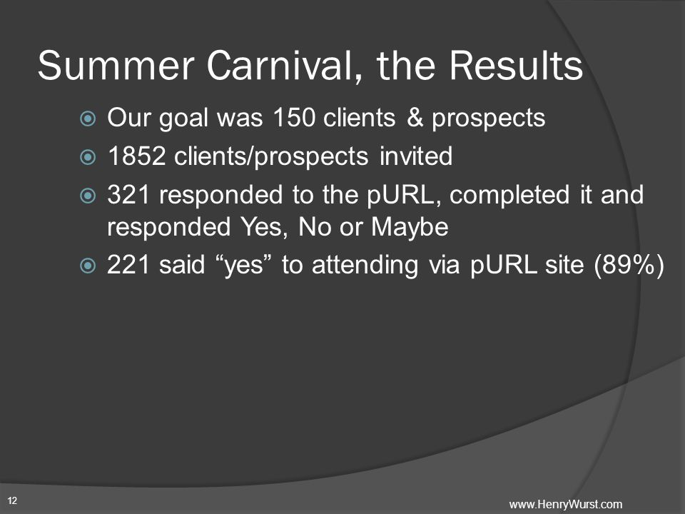 Summer Carnival, the Results  Our goal was 150 clients & prospects  1852 clients/prospects invited  321 responded to the pURL, completed it and responded Yes, No or Maybe  221 said yes to attending via pURL site (89%) 12 www.HenryWurst.com
