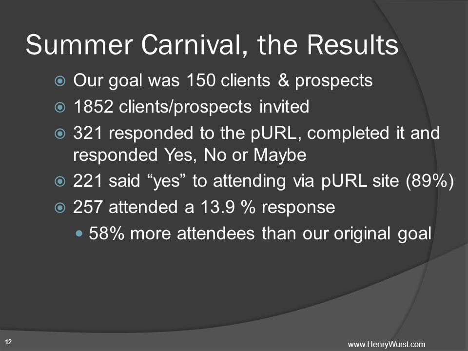Summer Carnival, the Results  Our goal was 150 clients & prospects  1852 clients/prospects invited  321 responded to the pURL, completed it and responded Yes, No or Maybe  221 said yes to attending via pURL site (89%)  257 attended a 13.9 % response 58% more attendees than our original goal 12 www.HenryWurst.com