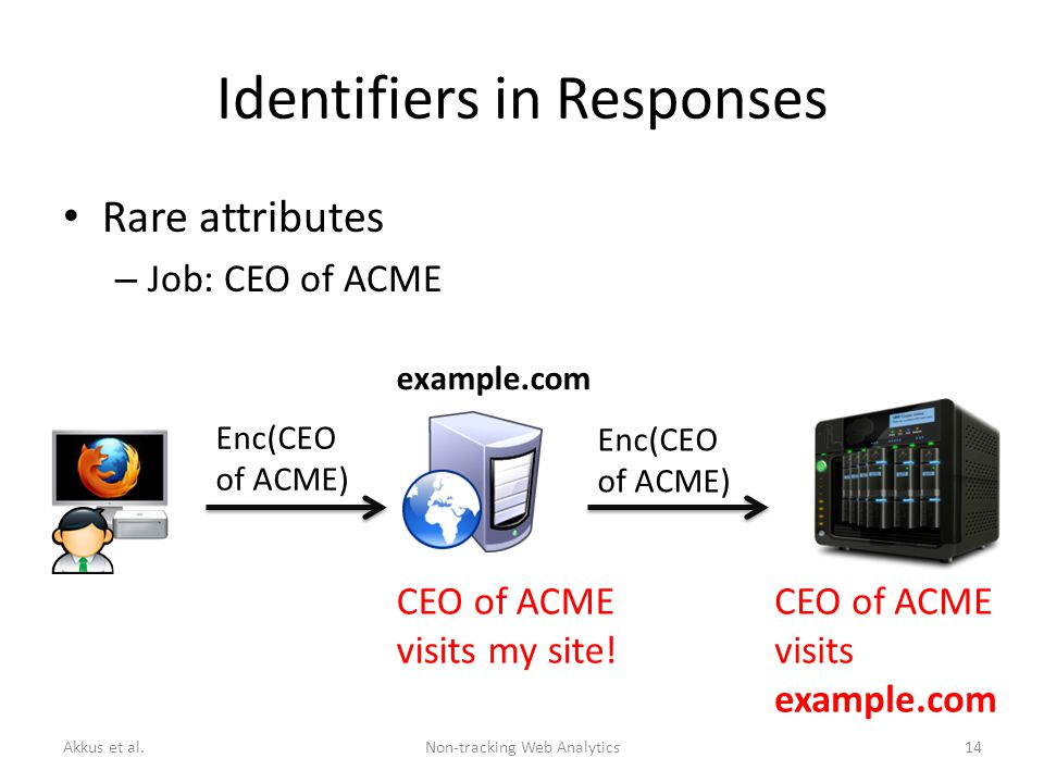 Identifiers in Responses Rare attributes – Job: CEO of ACME Enc(CEO of ACME) Enc(CEO of ACME) CEO of ACME visits my site.