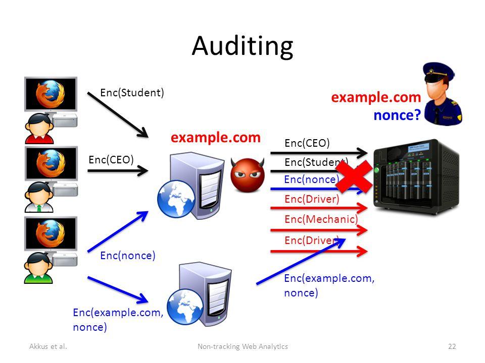 Auditing Enc(CEO) Enc(Student) Enc(CEO) Enc(Student) Enc(nonce) Enc(Driver) Enc(Mechanic) Enc(Driver) Enc(nonce) Enc(example.com, nonce) Enc(example.com, nonce) Akkus et al.Non-tracking Web Analytics22 example.com nonce.