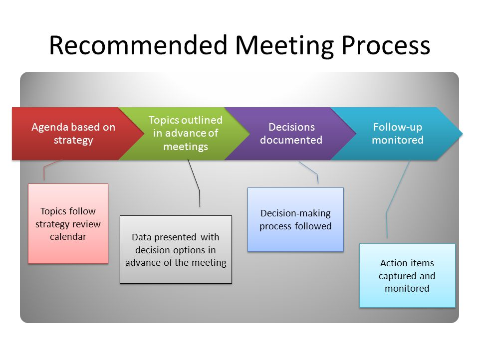 Agenda based on strategy Topics outlined in advance of meetings Decisions documented Follow-up monitored Recommended Meeting Process Topics follow strategy review calendar Data presented with decision options in advance of the meeting Decision-making process followed Action items captured and monitored
