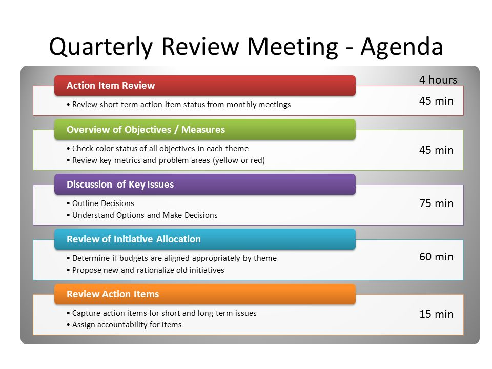 Review short term action item status from monthly meetings Action Item Review Check color status of all objectives in each theme Review key metrics and problem areas (yellow or red) Overview of Objectives / Measures Outline Decisions Understand Options and Make Decisions Discussion of Key Issues Determine if budgets are aligned appropriately by theme Propose new and rationalize old initiatives Review of Initiative Allocation Capture action items for short and long term issues Assign accountability for items Review Action Items Quarterly Review Meeting - Agenda 4 hours 45 min 75 min 60 min 15 min