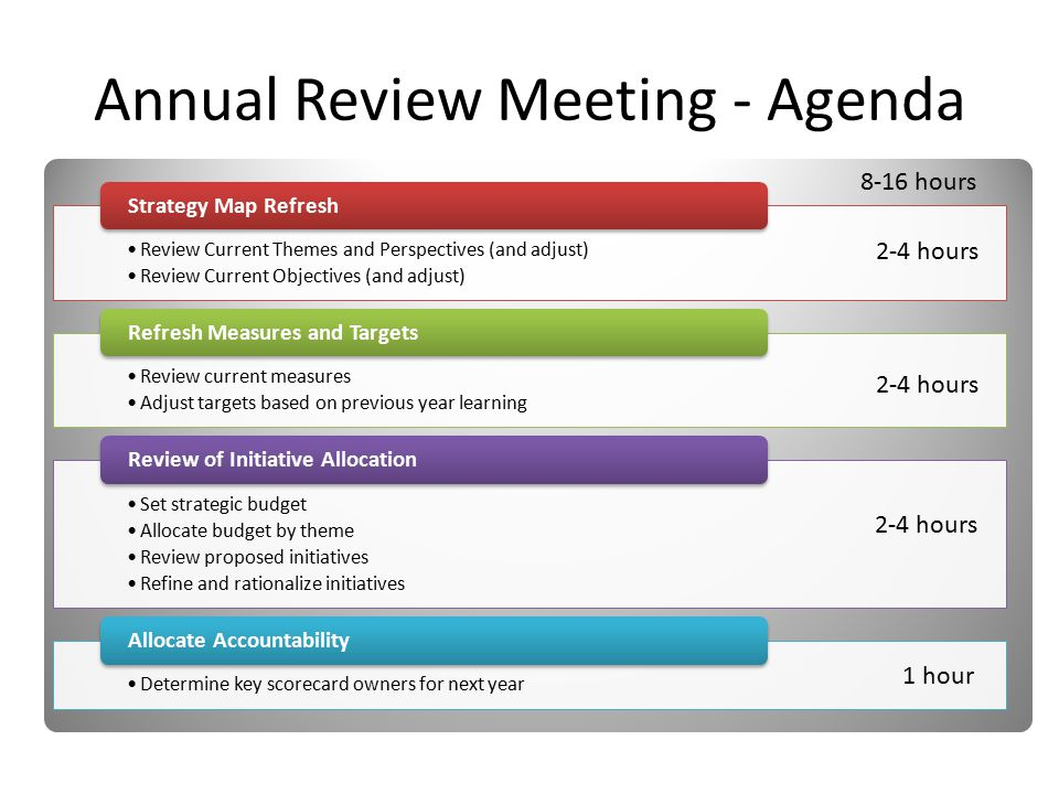 Review Current Themes and Perspectives (and adjust) Review Current Objectives (and adjust) Strategy Map Refresh Review current measures Adjust targets based on previous year learning Refresh Measures and Targets Set strategic budget Allocate budget by theme Review proposed initiatives Refine and rationalize initiatives Review of Initiative Allocation Determine key scorecard owners for next year Allocate Accountability Annual Review Meeting - Agenda 8-16 hours 2-4 hours 1 hour