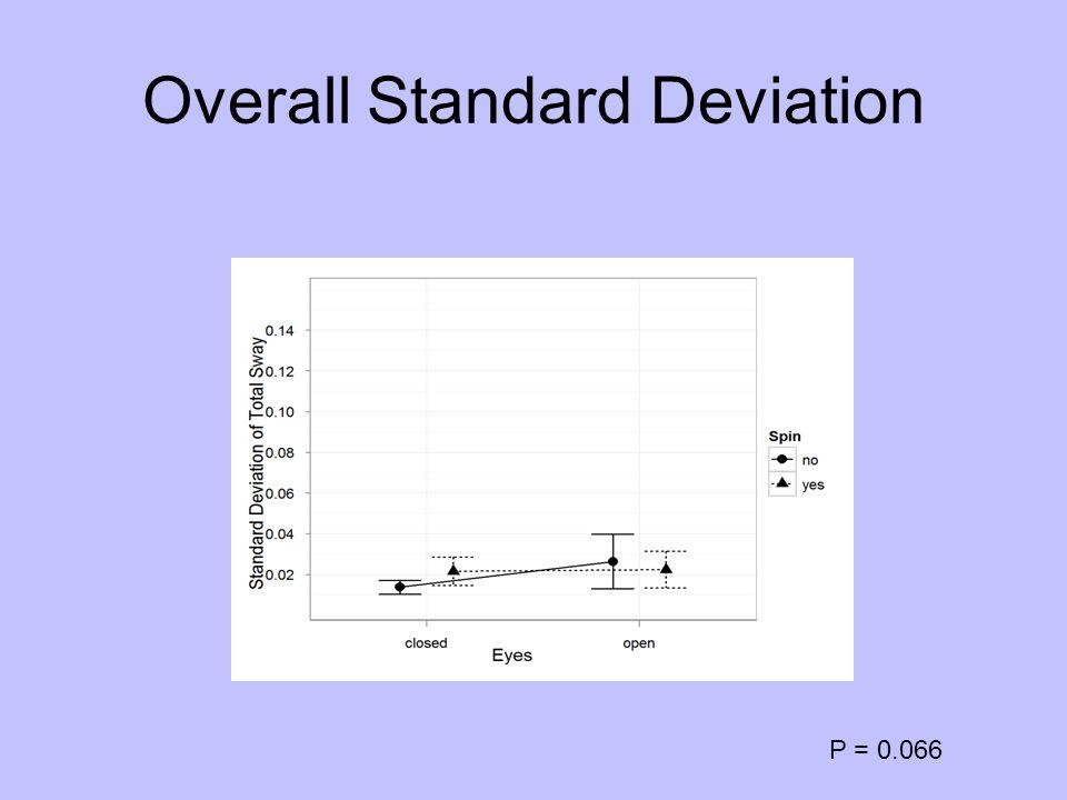 Overall Standard Deviation P = 0.066