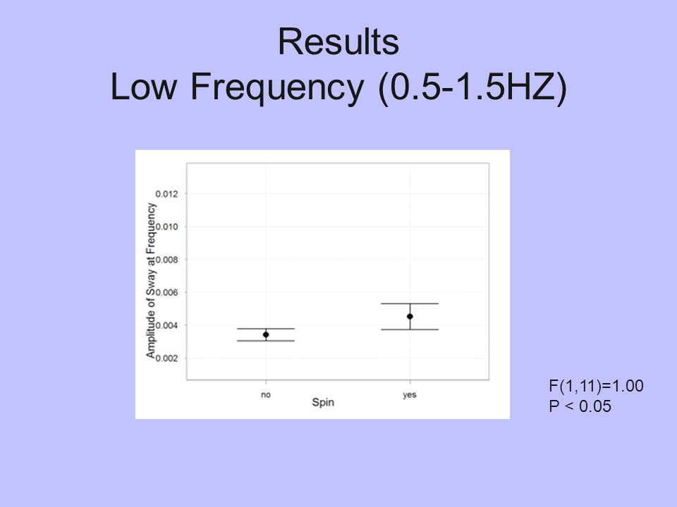 Results Low Frequency (0.5-1.5HZ) F(1,11)=1.00 P < 0.05