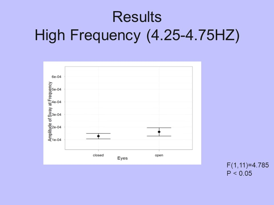 Results High Frequency (4.25-4.75HZ) F(1,11)=4.785 P < 0.05