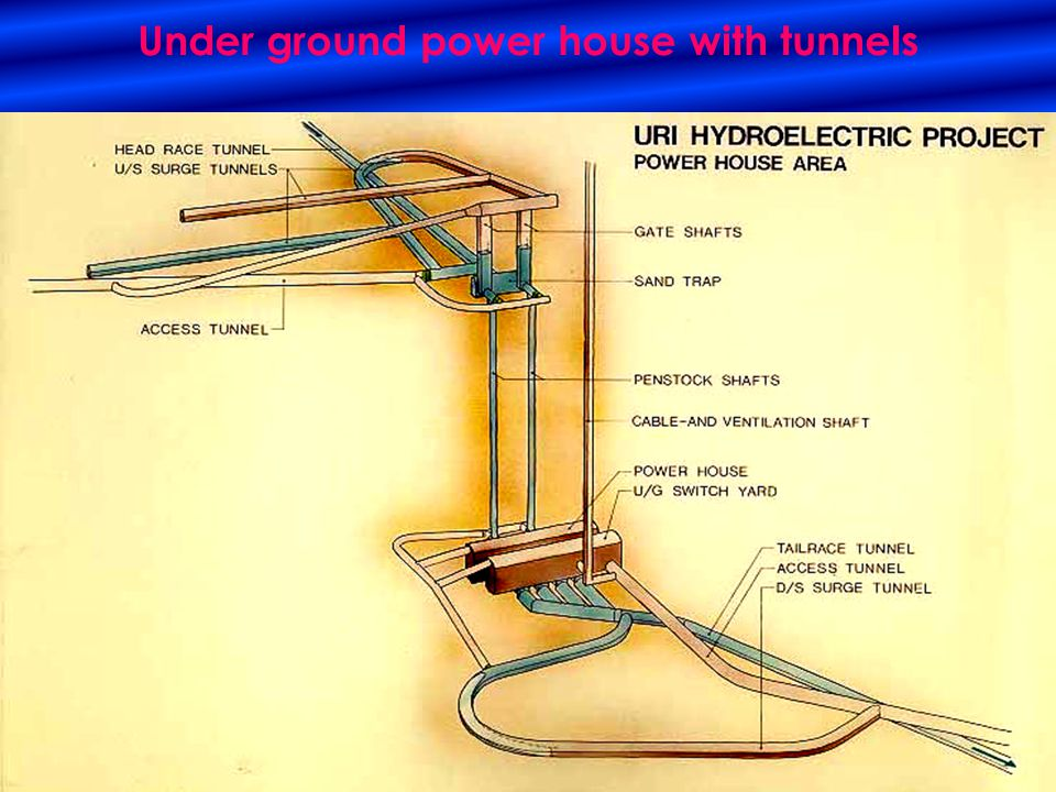 Under ground power house with tunnels