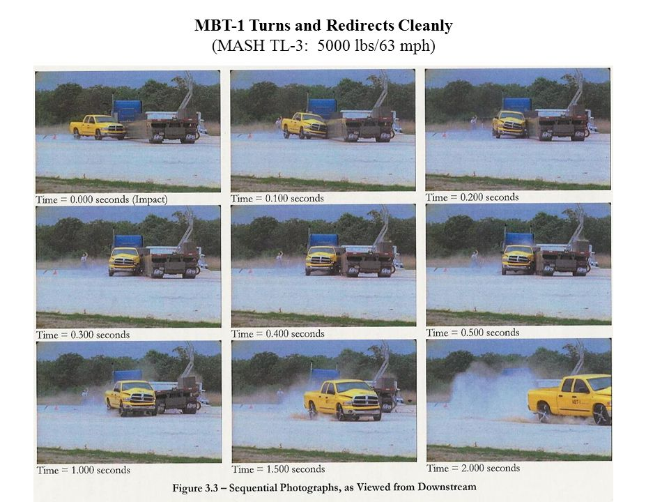 Balsi …TL-2 only Crash Rpt Recommendations (pg 31) Use limited to locations where the potential for vehicle impacts to not exceed Test Level 2 conditions (i.e.