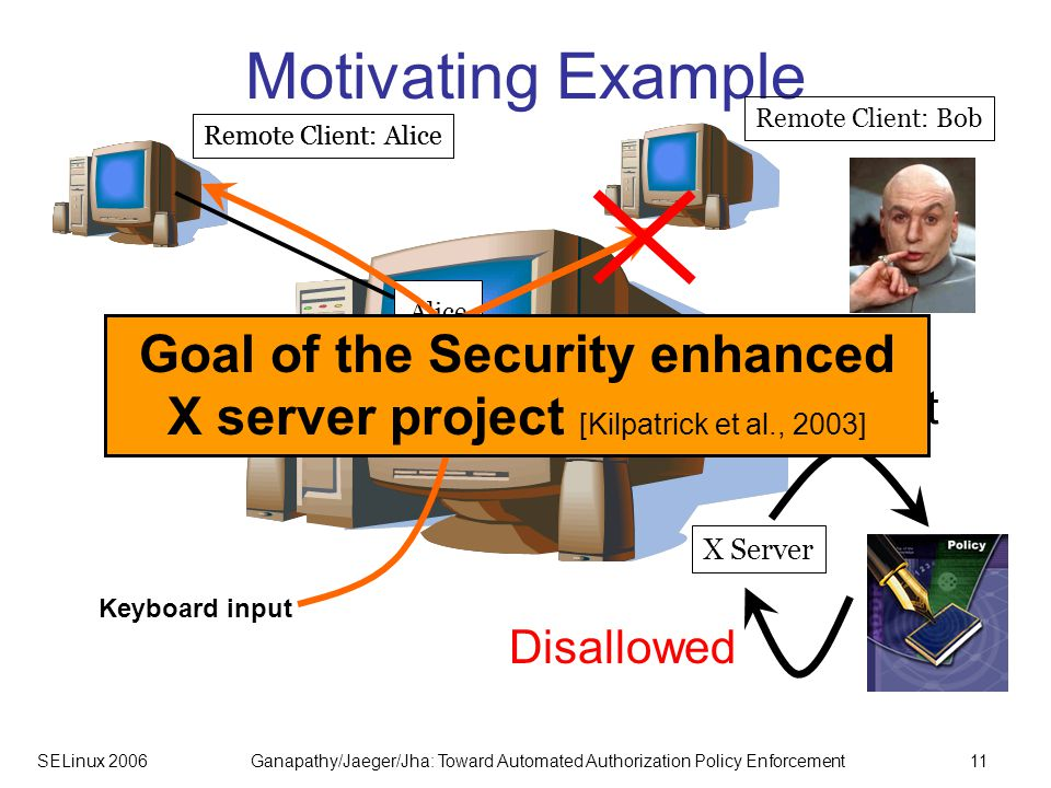 SELinux 2006Ganapathy/Jaeger/Jha: Toward Automated Authorization Policy Enforcement11 Motivating Example Remote Client: Alice X Server Remote Client: Bob Remote Client: Alice Alice Keyboard input Input Request Disallowed Goal of the Security enhanced X server project [Kilpatrick et al., 2003]