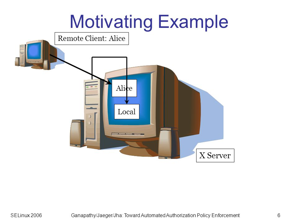 SELinux 2006Ganapathy/Jaeger/Jha: Toward Automated Authorization Policy Enforcement7 Motivating Example Remote Client: Alice Alice X Server Remote Client: Bob Bob