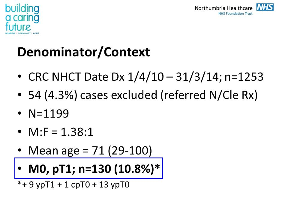 Denominator/Context CRC NHCT Date Dx 1/4/10 – 31/3/14; n=1253 54 (4.3%) cases excluded (referred N/Cle Rx) N=1199 M:F = 1.38:1 Mean age = 71 (29-100)